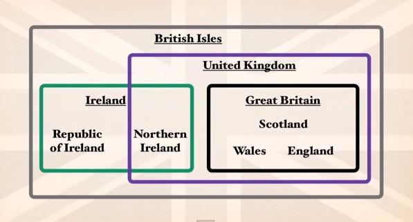 Wyspy Brytyjskie - Podsumowanie